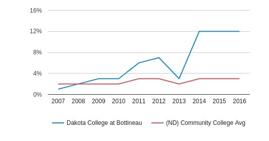 This chart display the percentage of Black students in Dakota College at Bottineau and the percentage of Black community college students in ND by year, with the latest 2015-16 school year data.