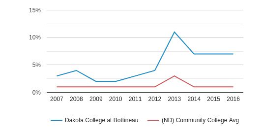 This chart display the percentage of Non Resident students in Dakota College at Bottineau and the percentage of Non Resident community college students in ND by year, with the latest 2015-16 school year data.