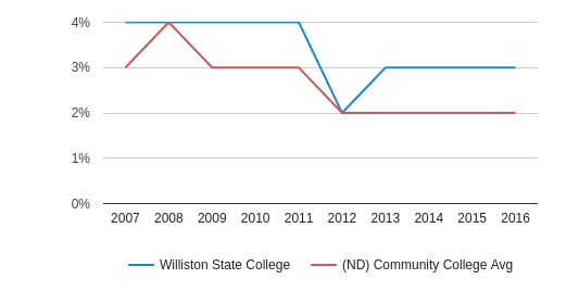 This chart display the percentage of American Indian/Alaskan students in Williston State College and the percentage of American Indian/Alaskan community college students in ND by year, with the latest 2015-16 school year data.