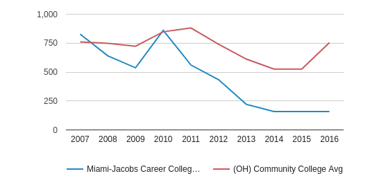 Miami-Jacobs Career College-Dayton Total Enrollment (2007-2016)
