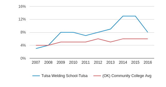 This chart display the percentage of Hispanic students in Tulsa Welding School-Tulsa and the percentage of Hispanic community college students in OK by year, with the latest 2015-16 school year data.
