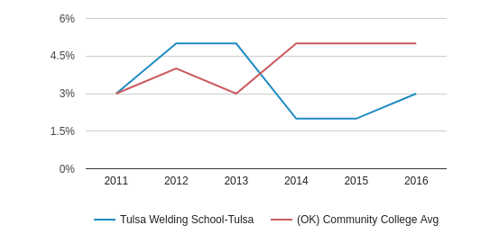 This chart display the percentage of Two or more races students in Tulsa Welding School-Tulsa and the percentage of Two or more races community college students in OK by year, with the latest 2015-16 school year data.
