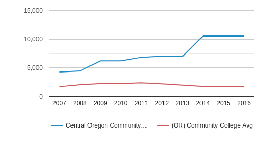 This chart display the total enrollment of Central Oregon Community College and community college average number of enrollment of OR by year, with the latest 2015-16 school year data.