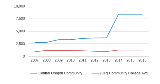 This chart display the total number of Part-Time students enrollment of Central Oregon Community College and average number of community college Part-Time students enrollment of OR by year, with the latest 2015-16 school year data.