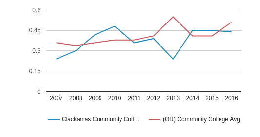 This chart display the diversity score of Clackamas Community College and the community college average diversity score of OR by year, with the latest 2015-16 school year data.
