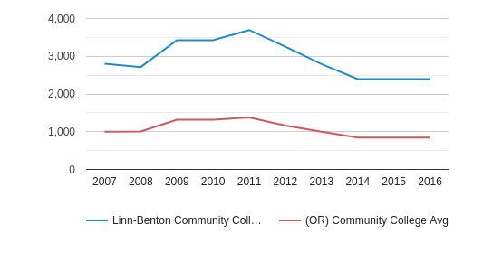 This chart display the total number of Full-Time students enrollment of Linn-Benton Community College and average number of community college Full-Time students enrollment of OR by year, with the latest 2015-16 school year data.