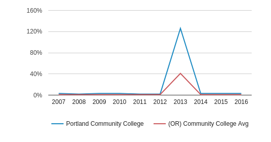 This chart display the percentage of Non Resident students in Portland Community College and the percentage of Non Resident community college students in OR by year, with the latest 2015-16 school year data.