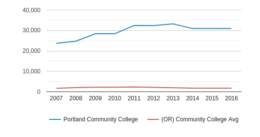 This chart display the total enrollment of Portland Community College and community college average number of enrollment of OR by year, with the latest 2015-16 school year data.