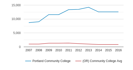 This chart display the total number of Full-Time students enrollment of Portland Community College and average number of community college Full-Time students enrollment of OR by year, with the latest 2015-16 school year data.
