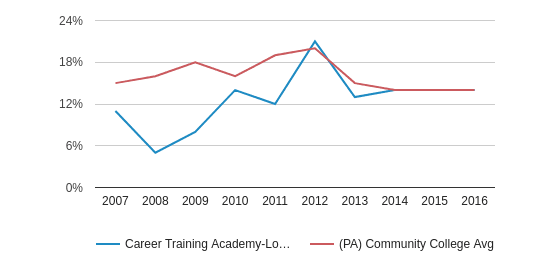 This chart display the percentage of Black students in Career Training Academy-Lower Burrell and the percentage of Black community college students in PA by year, with the latest 2015-16 school year data.