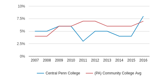 This chart display the percentage of Hispanic students in Central Penn College and the percentage of Hispanic community college students in PA by year, with the latest 2015-16 school year data.