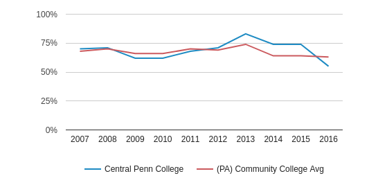 This chart display the percentage of White students in Central Penn College and the percentage of White community college students in PA by year, with the latest 2015-16 school year data.
