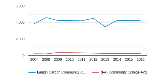 Lehigh Carbon Community College Part-Time Students (2007-2016)