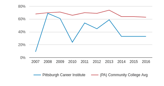 Pittsburgh Career Institute White (2007-2016)