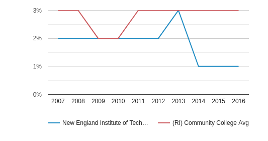 This chart display the percentage of Asian students in New England Institute of Technology and the percentage of Asian community college students in RI by year, with the latest 2015-16 school year data.