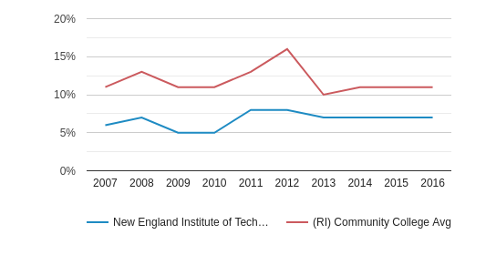 This chart display the percentage of Hispanic students in New England Institute of Technology and the percentage of Hispanic community college students in RI by year, with the latest 2015-16 school year data.