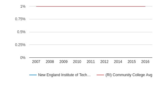 This chart display the percentage of American Indian/Alaskan students in New England Institute of Technology and the percentage of American Indian/Alaskan community college students in RI by year, with the latest 2015-16 school year data.