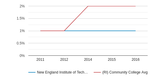 New England Institute of Technology More (2011-2016)