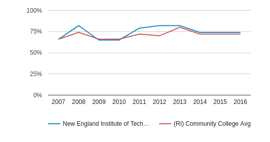 This chart display the percentage of White students in New England Institute of Technology and the percentage of White community college students in RI by year, with the latest 2015-16 school year data.