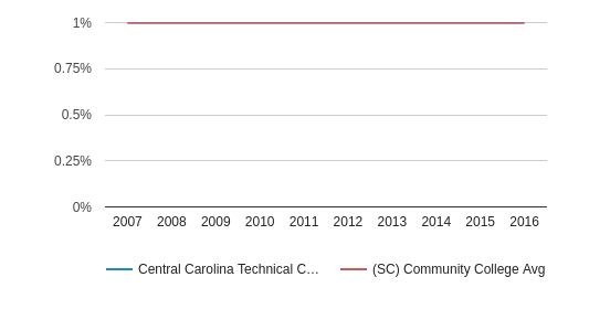 This chart display the percentage of Asian students in Central Carolina Technical College and the percentage of Asian community college students in SC by year, with the latest 2015-16 school year data.