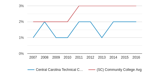 This chart display the percentage of Hispanic students in Central Carolina Technical College and the percentage of Hispanic community college students in SC by year, with the latest 2015-16 school year data.