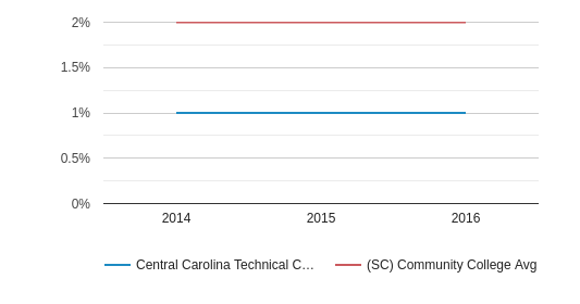 This chart display the percentage of Two or more races students in Central Carolina Technical College and the percentage of Two or more races community college students in SC by year, with the latest 2015-16 school year data.