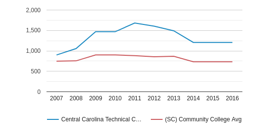 Central Carolina Technical College Full-Time Students (2007-2016)