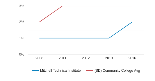 Mitchell Technical Institute Hispanic (2008-2016)