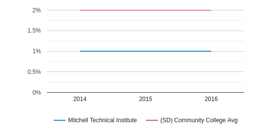 This chart display the percentage of Two or more races students in Mitchell Technical College and the percentage of Two or more races community college students in SD by year, with the latest 2015-16 school year data.