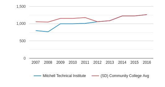 This chart display the total enrollment of Mitchell Technical College and community college average number of enrollment of SD by year, with the latest 2015-16 school year data.