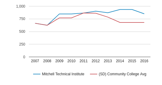 Mitchell Technical Institute Full-Time Students (2007-2016)