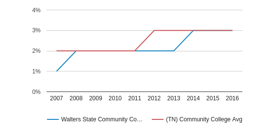 This chart display the percentage of Hispanic students in Walters State Community College and the percentage of Hispanic community college students in TN by year, with the latest 2015-16 school year data.