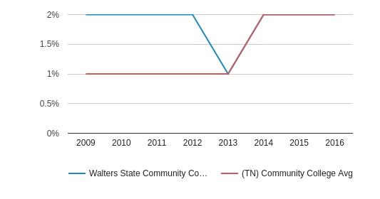 This chart display the percentage of Two or more races students in Walters State Community College and the percentage of Two or more races community college students in TN by year, with the latest 2015-16 school year data.