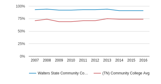 This chart display the percentage of White students in Walters State Community College and the percentage of White community college students in TN by year, with the latest 2015-16 school year data.