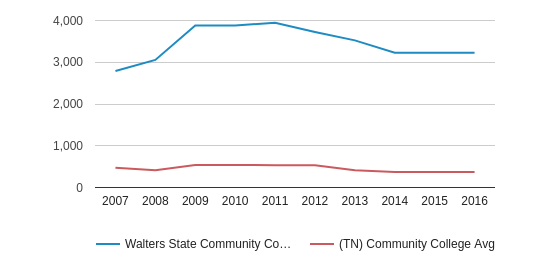 This chart display the total number of Full-Time students enrollment of Walters State Community College and average number of community college Full-Time students enrollment of TN by year, with the latest 2015-16 school year data.