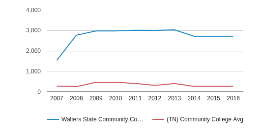 This chart display the total number of Part-Time students enrollment of Walters State Community College and average number of community college Part-Time students enrollment of TN by year, with the latest 2015-16 school year data.