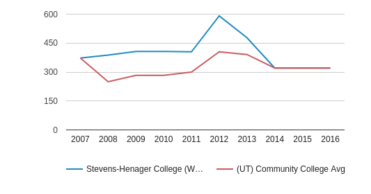 This chart display the total number of Full-Time students enrollment of Stevens-Henager College (West Haven) and average number of community college Full-Time students enrollment of UT by year, with the latest 2015-16 school year data.