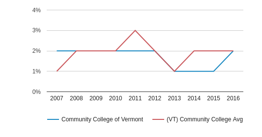 This chart display the percentage of Black students in Community College of Vermont and the percentage of Black community college students in VT by year, with the latest 2015-16 school year data.
