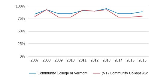 Community College of Vermont White (2007-2016)