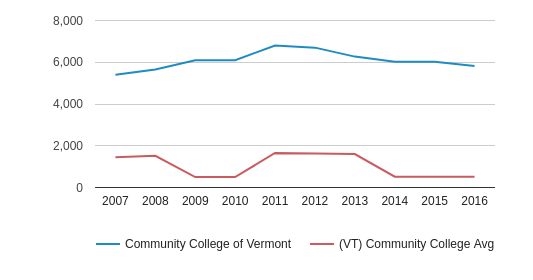 This chart display the total enrollment of Community College of Vermont and community college average number of enrollment of VT by year, with the latest 2015-16 school year data.