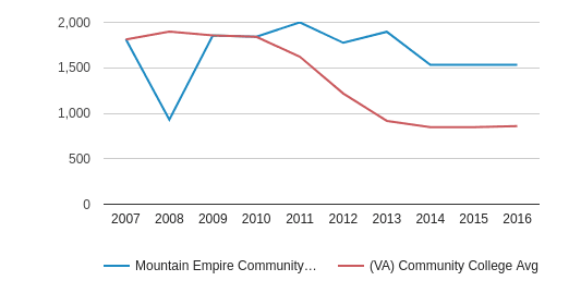Mountain Empire Community College Part-Time Students (2007-2016)