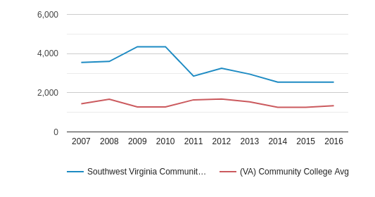 This chart display the total enrollment of Southwest Virginia Community College and community college average number of enrollment of VA by year, with the latest 2015-16 school year data.