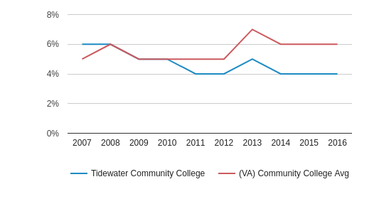 This chart display the percentage of Asian students in Tidewater Community College and the percentage of Asian community college students in VA by year, with the latest 2015-16 school year data.