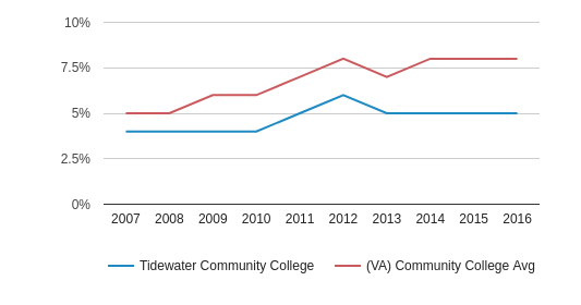 This chart display the percentage of Hispanic students in Tidewater Community College and the percentage of Hispanic community college students in VA by year, with the latest 2015-16 school year data.