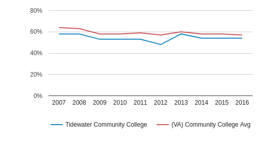 This chart display the percentage of White students in Tidewater Community College and the percentage of White community college students in VA by year, with the latest 2015-16 school year data.