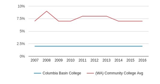 This chart display the percentage of Asian students in Columbia Basin College and the percentage of Asian community college students in WA by year, with the latest 2015-16 school year data.