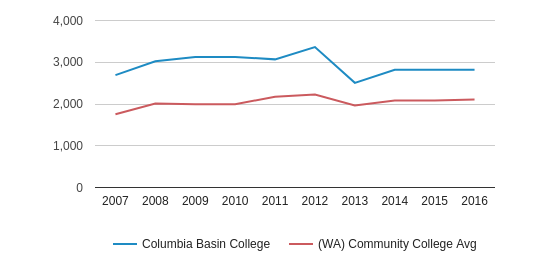 This chart display the total number of Part-Time students enrollment of Columbia Basin College and average number of community college Part-Time students enrollment of WA by year, with the latest 2015-16 school year data.