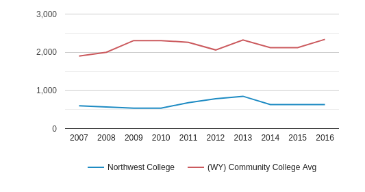 This chart display the total number of Part-Time students enrollment of Northwest College and average number of community college Part-Time students enrollment of WY by year, with the latest 2015-16 school year data.