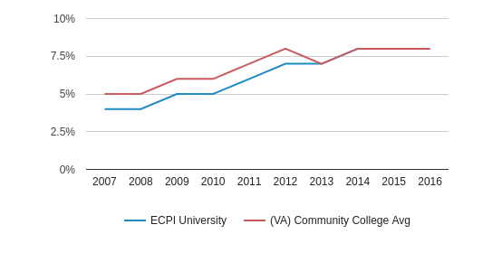 This chart display the percentage of Hispanic students in ECPI University and the percentage of Hispanic community college students in VA by year, with the latest 2015-16 school year data.