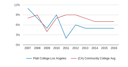 This chart display the percentage of Black students in Platt College-Los Angeles and the percentage of Black community college students in CA by year, with the latest 2015-16 school year data.